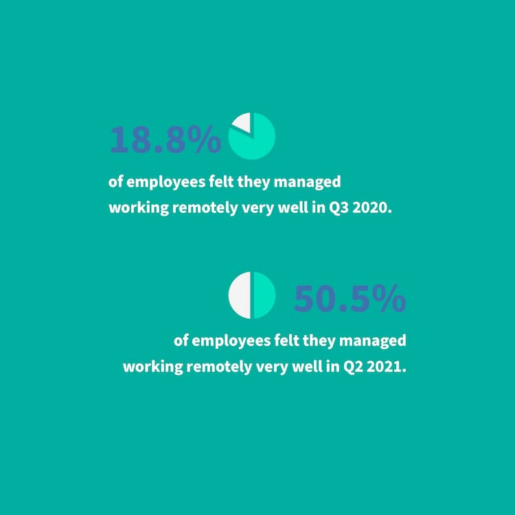 employees-are-concerned-about-managing-remote-work-in-2020-and-2021-oc