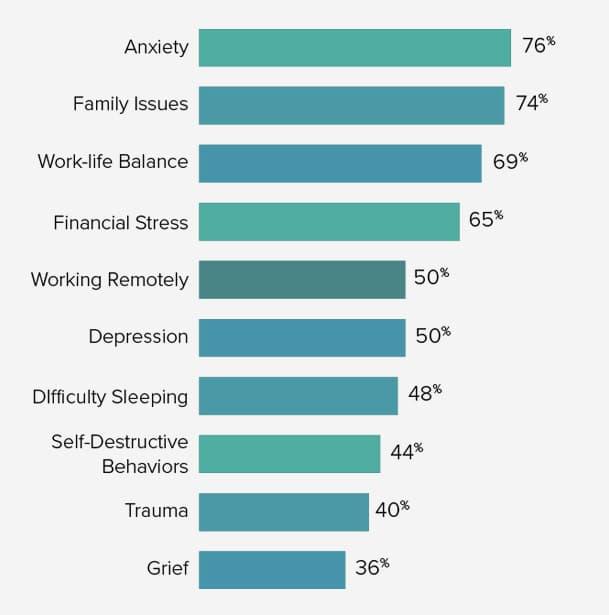 behavioral-health-survey-results